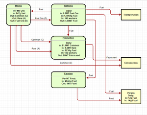 Commodity flow chart.png